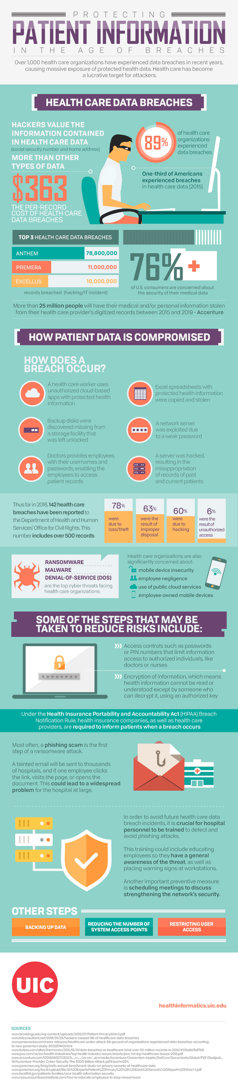 PROTECTING PATIENT INFORMATION IN THE AGE OF BREACHES INFOGRAPHIC